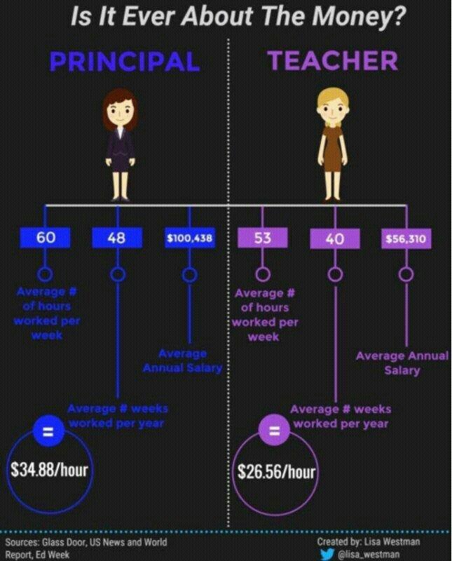 Admin vs. Teachers